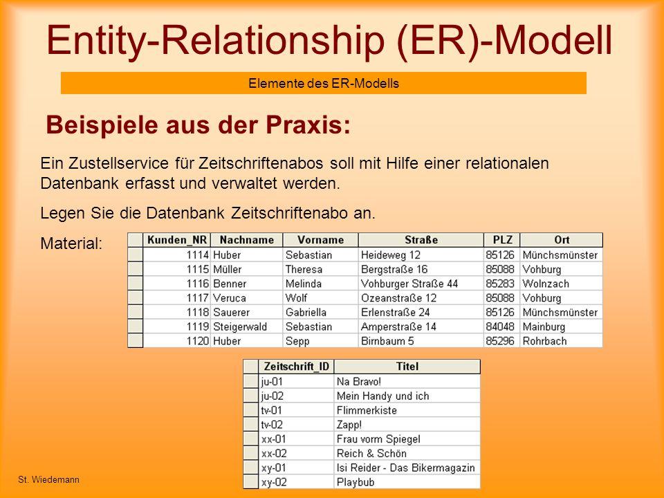Entity-Relationship (ER)-Modell Elemente des ER-Modells Beispiele aus der Praxis: St. Wiedemann Ein Zustellservice für Zeitschriftenabos soll mit Hilf