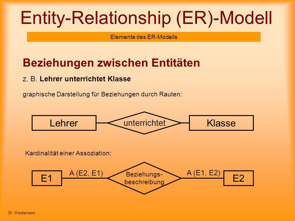 Entity-Relationship (ER)-Modell Elemente des ER-Modells Beziehungen zwischen Entitäten z. B. Lehrer unterrichtet Klasse St. Wiedemann graphische Darst