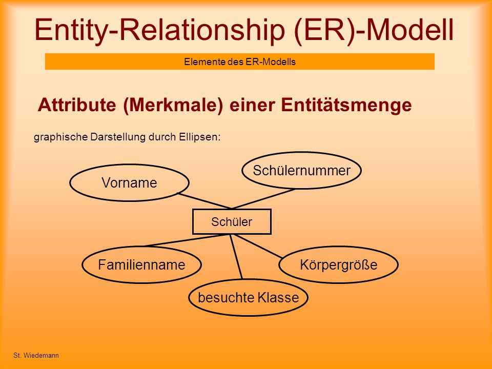 Entity-Relationship (ER)-Modell Elemente des ER-Modells Attribute (Merkmale) einer Entitätsmenge St. Wiedemann Schüler graphische Darstellung durch El