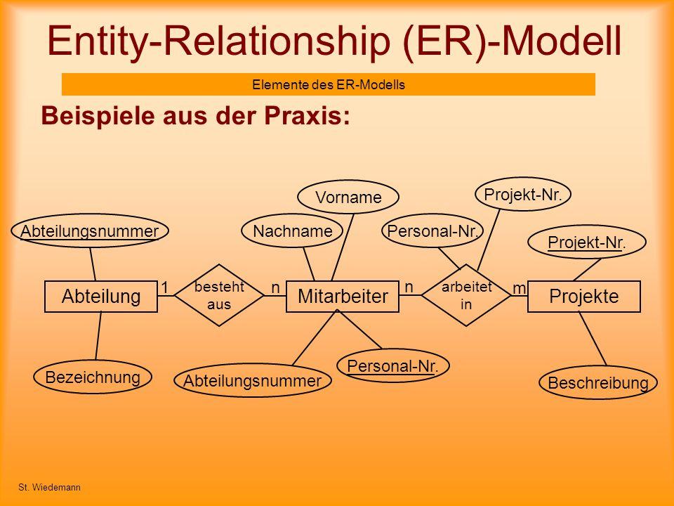 Entity-Relationship (ER)-Modell Elemente des ER-Modells Beispiele aus der Praxis: St. Wiedemann MitarbeiterAbteilungProjekte besteht aus arbeitet in P