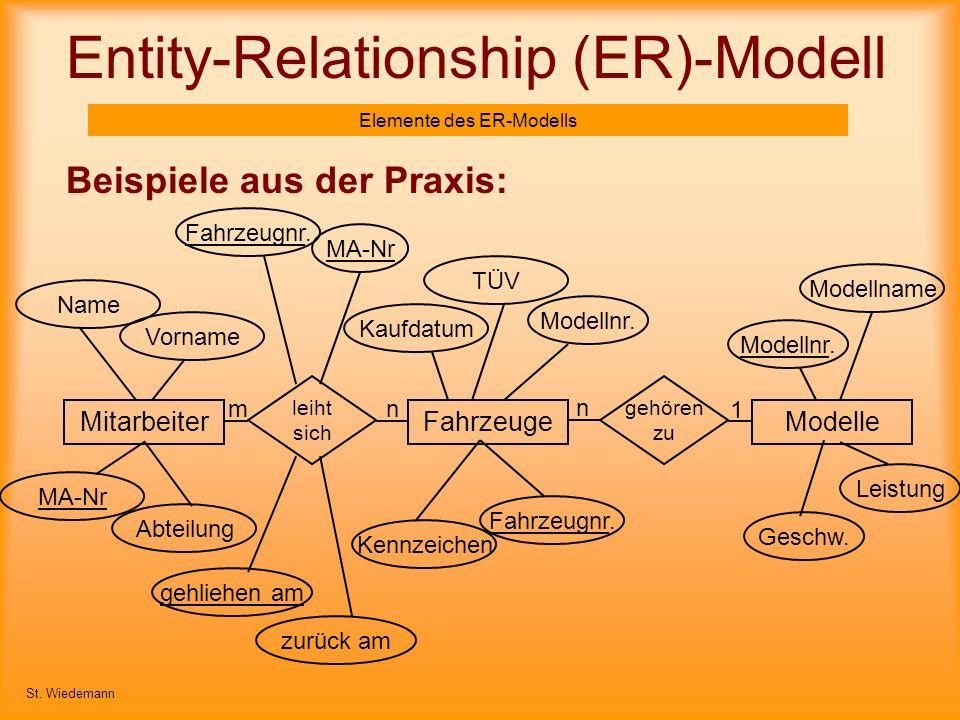 Entity-Relationship (ER)-Modell Elemente des ER-Modells Beispiele aus der Praxis: St. Wiedemann MA-Nr FahrzeugeMitarbeiterModelle leiht sich gehören z