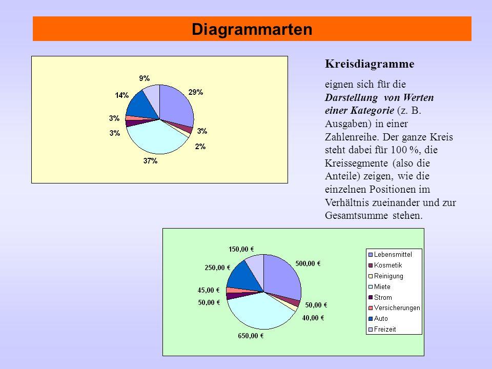 Kreisdiagramme eignen sich für die Darstellung von Werten einer Kategorie (z. B. Ausgaben) in einer Zahlenreihe. Der ganze Kreis steht dabei für 100 %