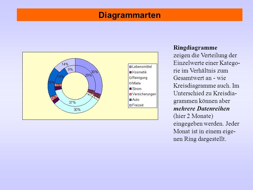 Ringdiagramme zeigen die Verteilung der Einzelwerte einer Katego- rie im Verhältnis zum Gesamtwert an - wie Kreisdiagramme auch. Im Unterschied zu Kre