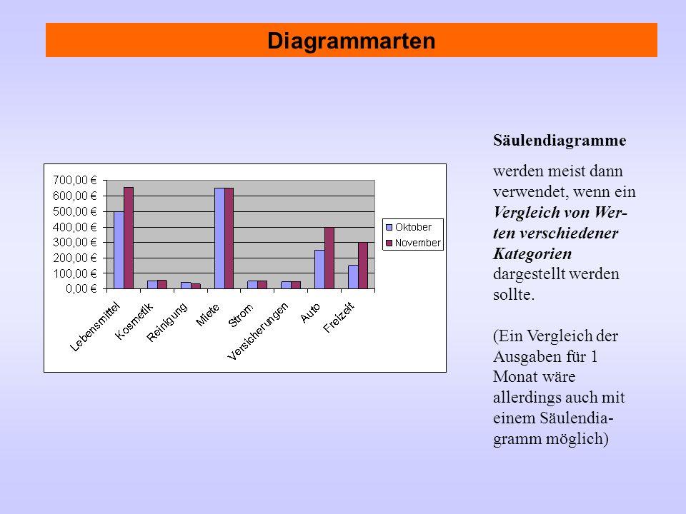 Diagrammarten Säulendiagramme werden meist dann verwendet, wenn ein Vergleich von Wer- ten verschiedener Kategorien dargestellt werden sollte. (Ein Ve