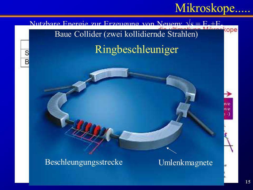 Schülertag TUM - 1.2.2007 15 Mikroskope..... Ringbeschleuniger Beschleungungsstrecke Umlenkmagnete Nutzbare Energie zur Erzeugung von Neuem: s = E 1 +