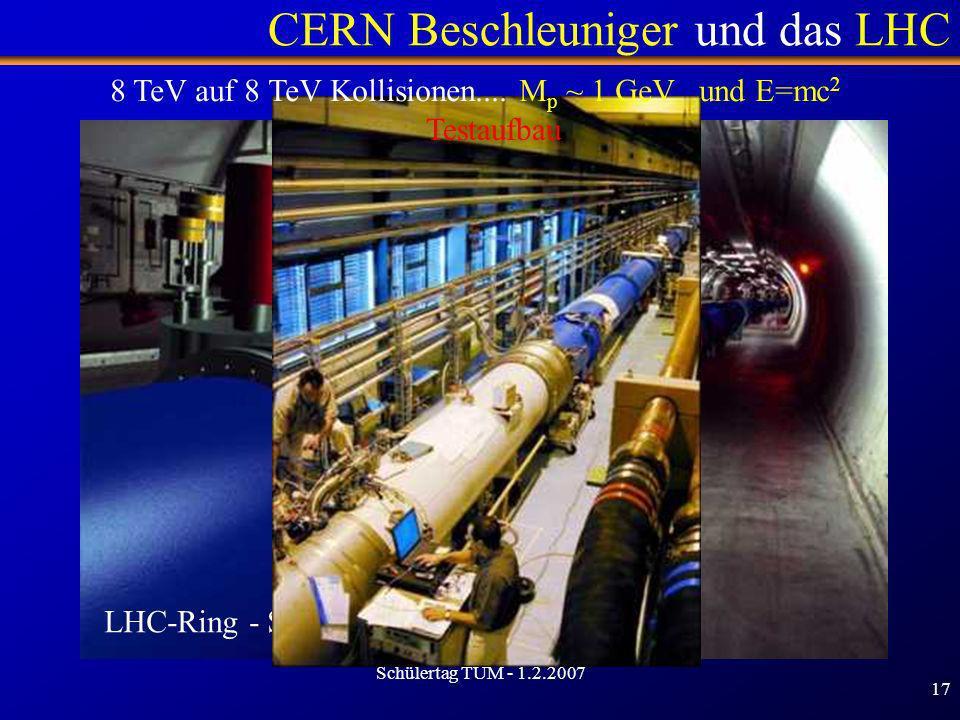 Schülertag TUM - 1.2.2007 17 LHC-Ring - Simulation CERN Beschleuniger und das LHC Testaufbau 8 TeV auf 8 TeV Kollisionen.... M p ~ 1 GeV und E=mc 2