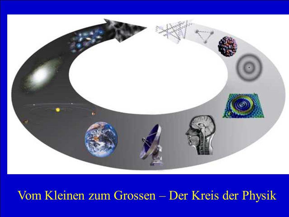 Schülertag TUM - 1.2.2007 2 Vom Kleinen zum Grossen – Der Kreis der Physik