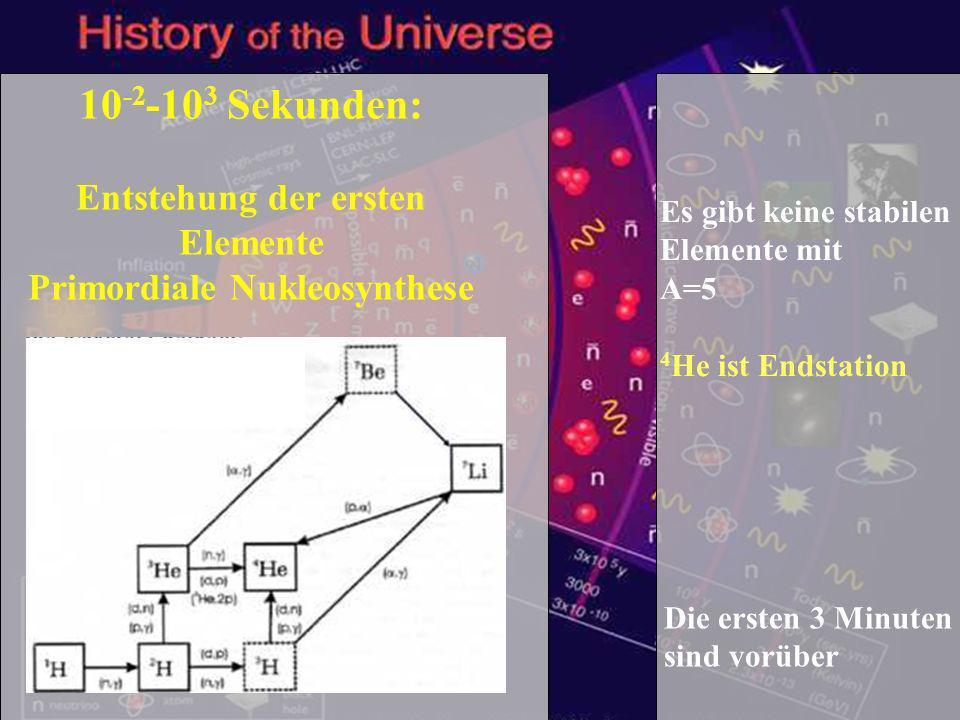 Schülertag TUM - 1.2.2007 23 10 -2 -10 3 Sekunden: Entstehung der ersten Elemente Primordiale Nukleosynthese Die ersten 3 Minuten sind vorüber Es gibt