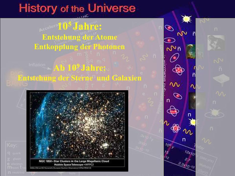 Schülertag TUM - 1.2.2007 25 10 5 Jahre: Entstehung der Atome Entkopplung der Photonen Ab 10 9 Jahre: Entstehung der Sterne und Galaxien