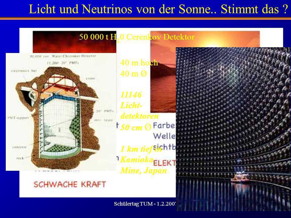 Schülertag TUM - 1.2.2007 28 Licht und Neutrinos von der Sonne.. Stimmt das ? 50 000 t H 2 0 Cerenkov Detektor 40 m hoch 40 m Ø 11146 Licht- detektore