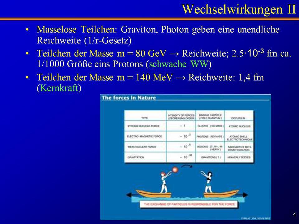 Schülertag TUM - 1.2.2007 4 Wechselwirkungen II Masselose Teilchen: Graviton, Photon geben eine unendliche Reichweite (1/r-Gesetz) Teilchen der Masse