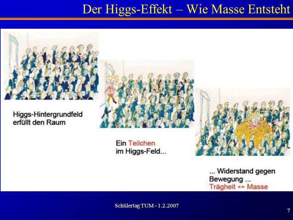Schülertag TUM - 1.2.2007 7 Der Higgs-Effekt – Wie Masse Entsteht
