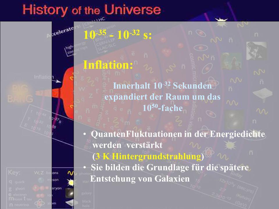 Schülertag TUM - 1.2.2007 9 10 -35 - 10 -32 s: Inflation: Innerhalt 10 -32 Sekunden expandiert der Raum um das 10 50 -fache QuantenFluktuationen in de
