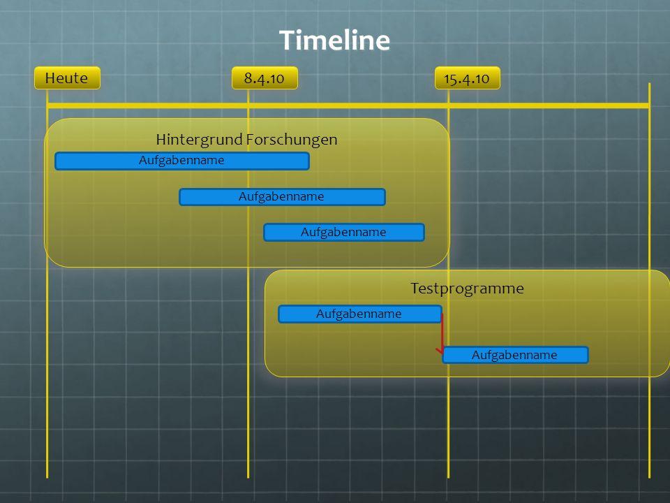 Timeline Heute15.4.108.4.10 Hintergrund Forschungen Testprogramme Aufgabenname
