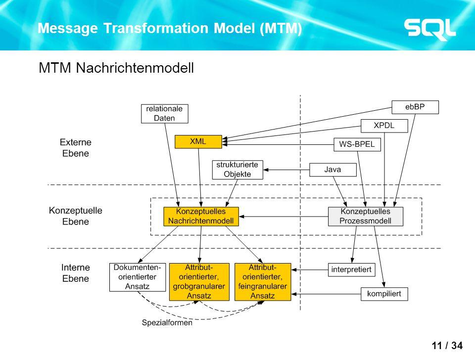 11 / 34 Message Transformation Model (MTM) MTM Nachrichtenmodell