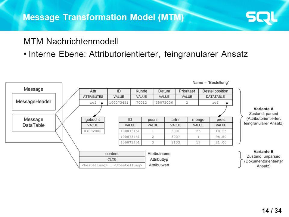 14 / 34 Message Transformation Model (MTM) MTM Nachrichtenmodell Interne Ebene: Attributorientierter, feingranularer Ansatz