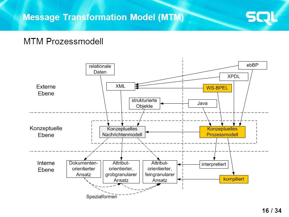 16 / 34 Message Transformation Model (MTM) MTM Prozessmodell