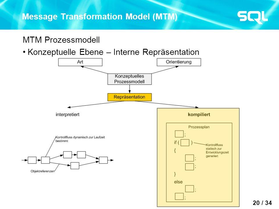20 / 34 Message Transformation Model (MTM) MTM Prozessmodell Konzeptuelle Ebene – Interne Repräsentation