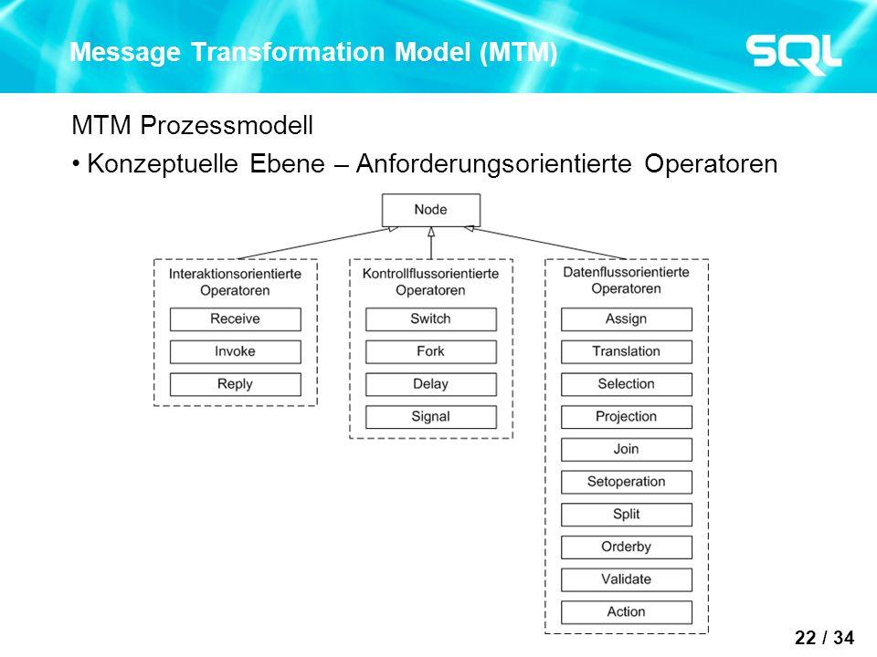 22 / 34 Message Transformation Model (MTM) MTM Prozessmodell Konzeptuelle Ebene – Anforderungsorientierte Operatoren