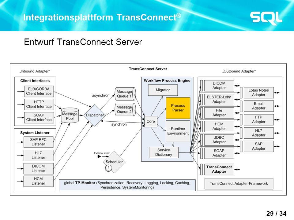 29 / 34 Integrationsplattform TransConnect ® Entwurf TransConnect Server