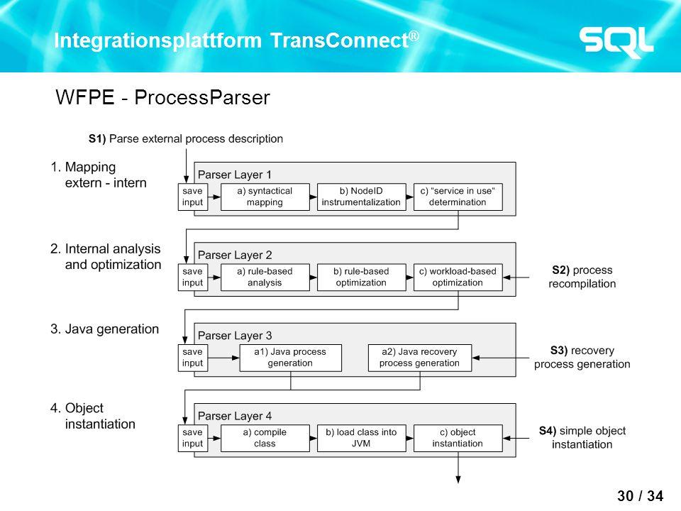 30 / 34 Integrationsplattform TransConnect ® WFPE - ProcessParser