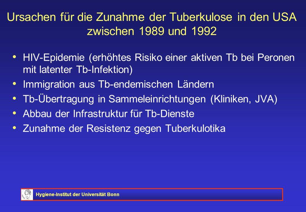 Hygiene-Institut der Universität Bonn Ursachen für die Zunahme der Tuberkulose in den USA zwischen 1989 und 1992 HIV-Epidemie (erhöhtes Risiko einer a