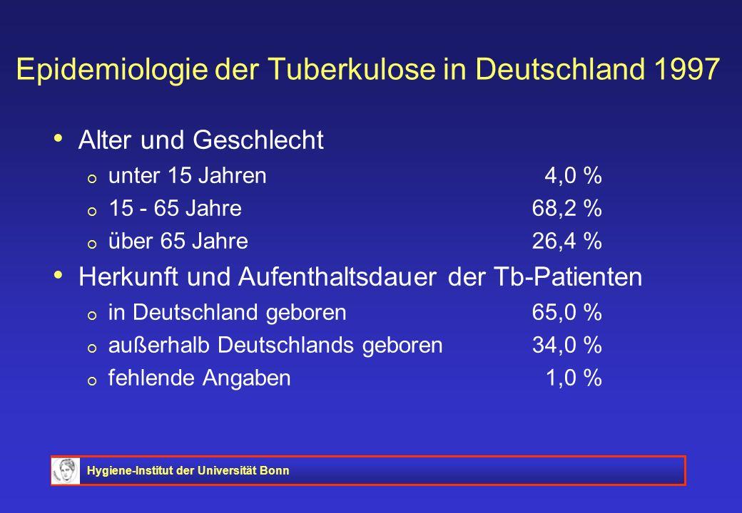 Hygiene-Institut der Universität Bonn Epidemiologie der Tuberkulose in Deutschland 1997 Alter und Geschlecht unter 15 Jahren 4,0 % 15 - 65 Jahre68,2 %