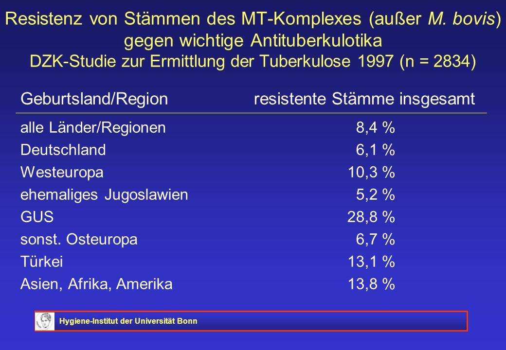 Hygiene-Institut der Universität Bonn Resistenz von Stämmen des MT-Komplexes (außer M. bovis) gegen wichtige Antituberkulotika DZK-Studie zur Ermittlu