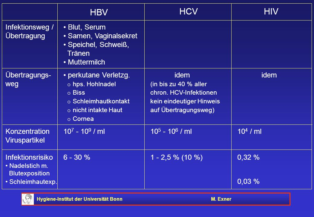 Hygiene-Institut der Universität BonnM. Exner Infektionsweg / Blut, Serum Übertragung Samen, Vaginalsekret Speichel, Schweiß, Tränen Muttermilch Übert