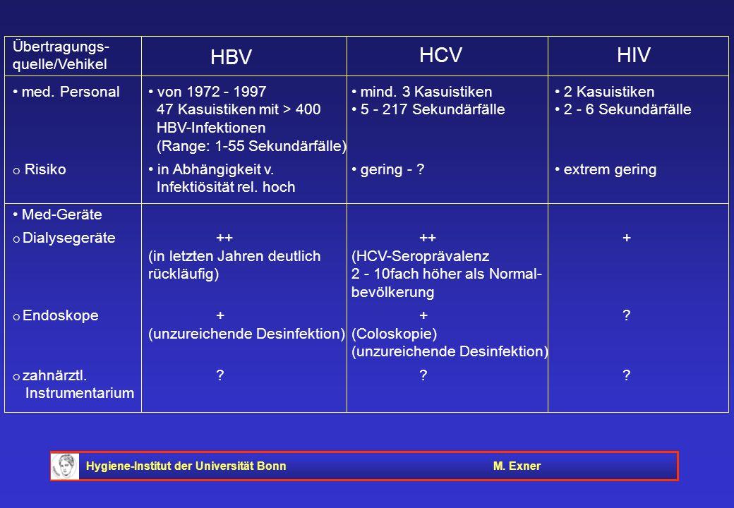 Hygiene-Institut der Universität BonnM. Exner Übertragungs- quelle/Vehikel med. Personal von 1972 - 1997 mind. 3 Kasuistiken 2 Kasuistiken 47 Kasuisti