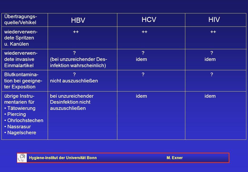 Hygiene-Institut der Universität BonnM. Exner Übertragungs- quelle/Vehikel wiederverwen-++++++ dete Spritzen u. Kanülen wiederverwen-??? dete invasive