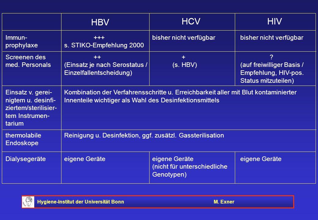 Hygiene-Institut der Universität BonnM. Exner Immun-+++bisher nicht verfügbarbisher nicht verfügbar prophylaxes. STIKO-Empfehlung 2000 Screenen des+++