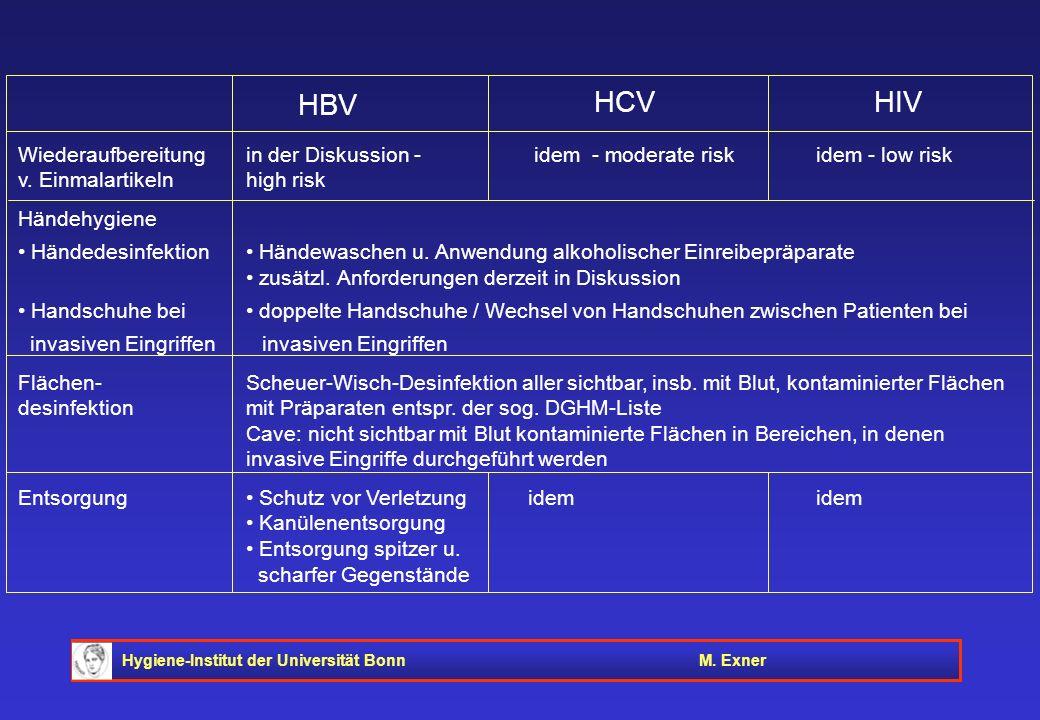 Hygiene-Institut der Universität BonnM. Exner Wiederaufbereitung in der Diskussion - idem - moderate risk idem - low risk v. Einmalartikeln high risk