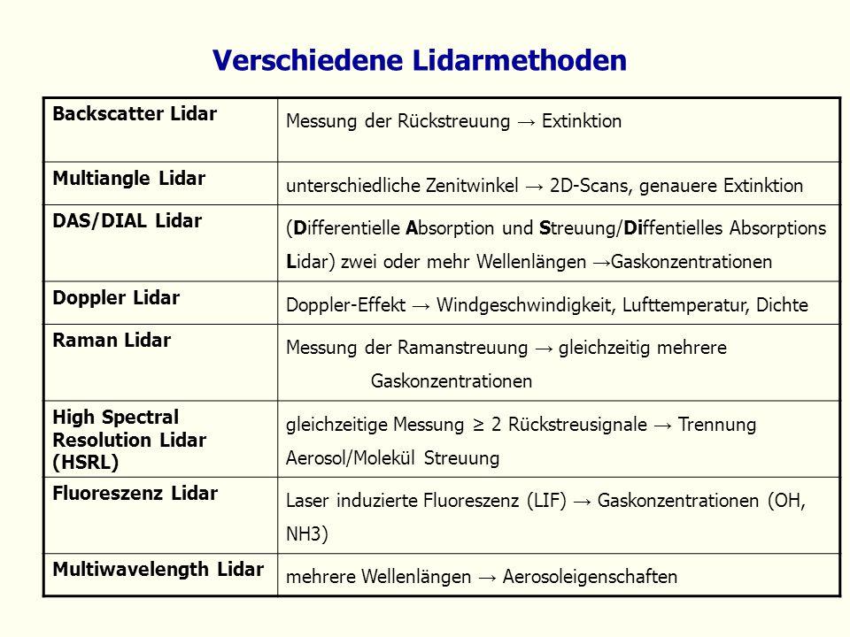 Verschiedene Lidarmethoden Backscatter Lidar Messung der Rückstreuung Extinktion Multiangle Lidar unterschiedliche Zenitwinkel 2D-Scans, genauere Exti