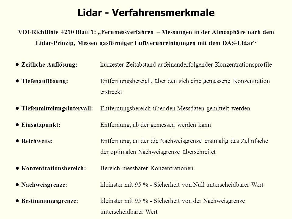 Lidar - Verfahrensmerkmale VDI-Richtlinie 4210 Blatt 1: Fernmessverfahren – Messungen in der Atmosphäre nach dem Lidar-Prinzip, Messen gasförmiger Luf