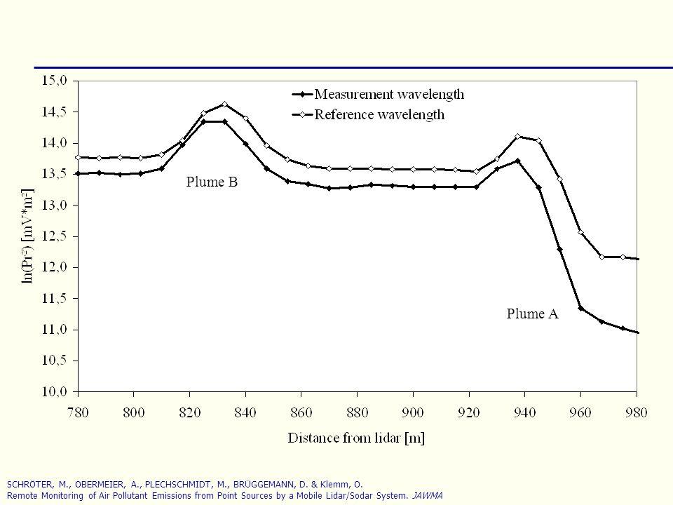 Plume B Plume A SCHRÖTER, M., OBERMEIER, A., PLECHSCHMIDT, M., BRÜGGEMANN, D. & Klemm, O. Remote Monitoring of Air Pollutant Emissions from Point Sour