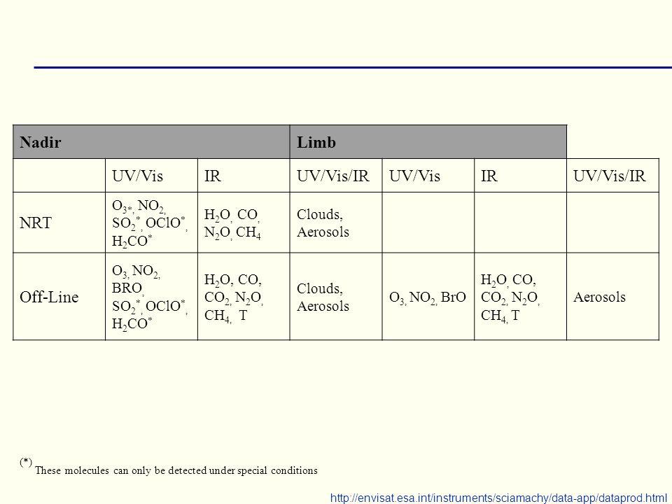 NadirLimb UV/VisIRUV/Vis/IRUV/VisIRUV/Vis/IR NRT O 3*, NO 2, SO 2 *, OClO *, H 2 CO * H 2 O, CO, N 2 O, CH 4 Clouds, Aerosols Off-Line O 3, NO 2, BRO,