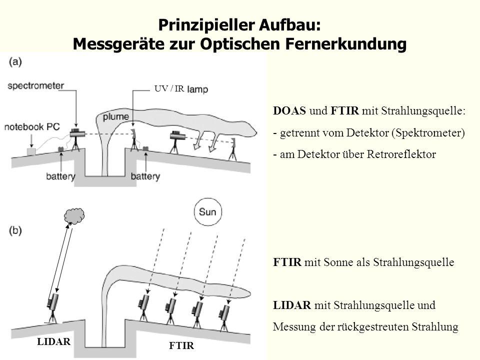Prinzipieller Aufbau: Messgeräte zur Optischen Fernerkundung DOAS und FTIR mit Strahlungsquelle: - getrennt vom Detektor (Spektrometer) - am Detektor