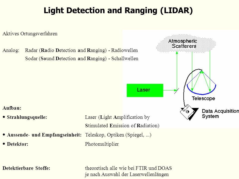 Light Detection and Ranging (LIDAR) Aktives Ortungsverfahren Analog:Radar (Radio Detection and Ranging) - Radiowellen Sodar (Sound Detection and Rangi