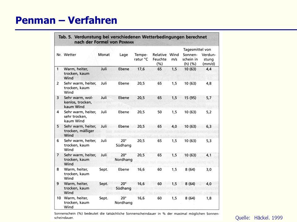 Penman – Verfahren Quelle:Häckel. 1999