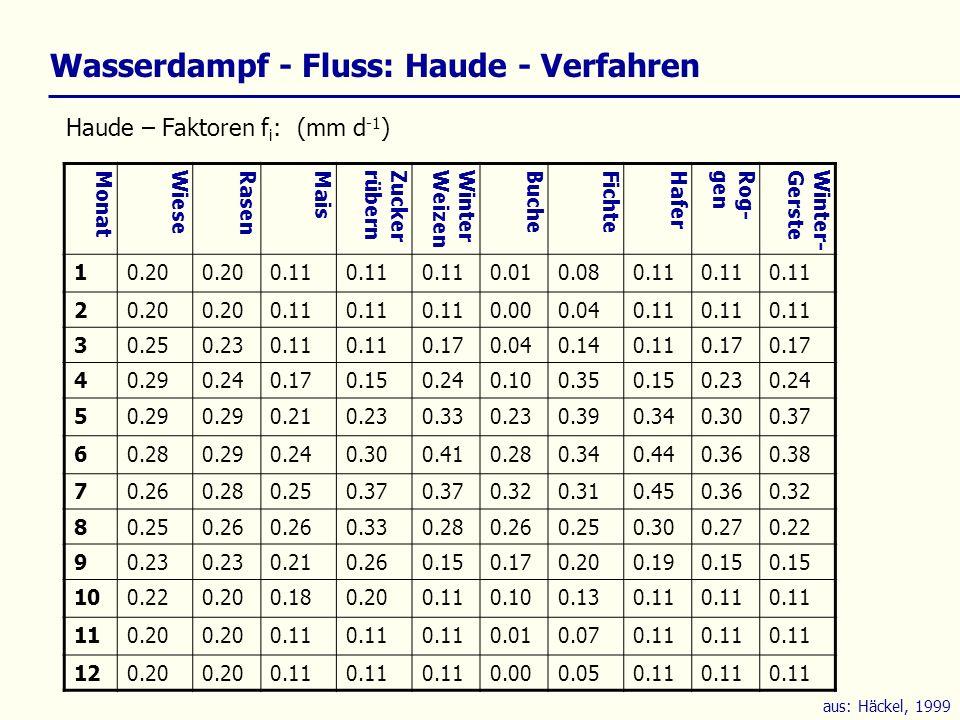 Monat Wiese Rasen Mais Zucker rübern Winter Weizen Buche Fichte Hafer Rog- gen Winter- Gerste 10.20 0.11 0.010.080.11 20.20 0.11 0.000.040.11 30.250.2