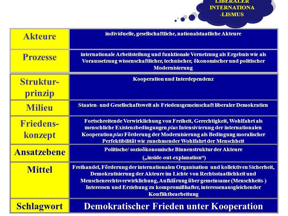 Akteure individuelle, gesellschaftliche, nationalstaatliche Akteure Prozesse internationale Arbeitsteilung und funktionale Vernetzung als Ergebnis wie