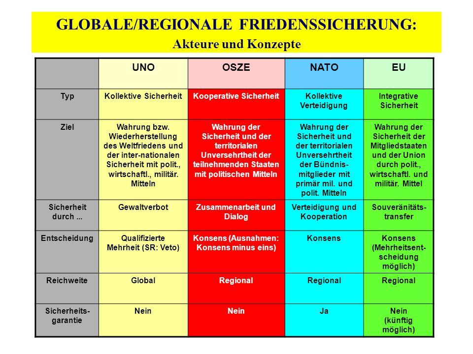 GLOBALE/REGIONALE FRIEDENSSICHERUNG: Akteure und Konzepte UNOOSZENATOEU TypKollektive SicherheitKooperative SicherheitKollektive Verteidigung Integrat