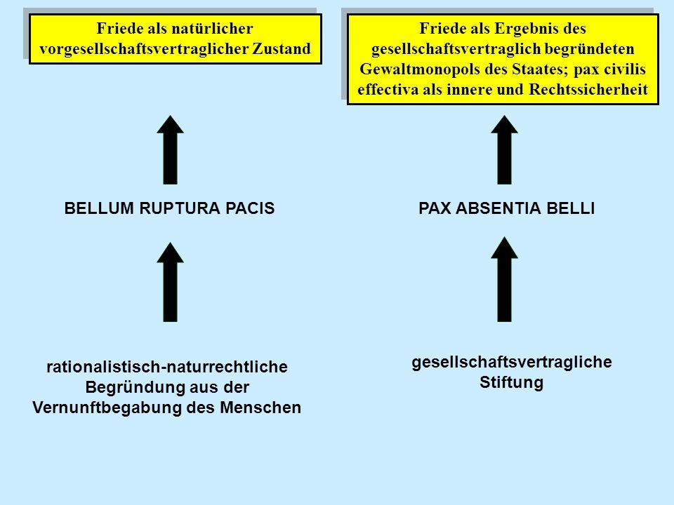 Friede als natürlicher vorgesellschaftsvertraglicher Zustand BELLUM RUPTURA PACIS rationalistisch-naturrechtliche Begründung aus der Vernunftbegabung