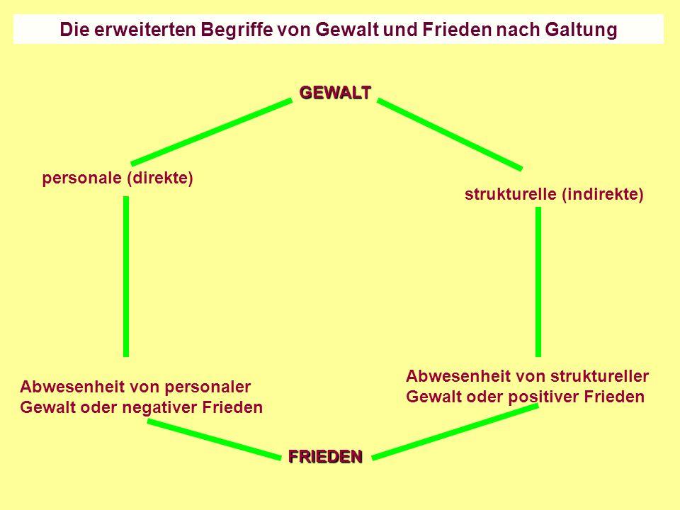 Die erweiterten Begriffe von Gewalt und Frieden nach Galtung GEWALT FRIEDEN personale (direkte) Abwesenheit von personaler Gewalt oder negativer Fried