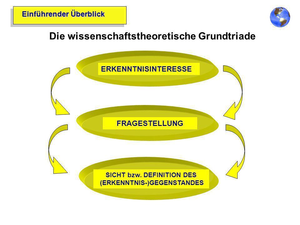 Einführender Überblick Die wissenschaftstheoretische Grundtriade ERKENNTNISINTERESSEFRAGESTELLUNG SICHT bzw. DEFINITION DES (ERKENNTNIS-)GEGENSTANDES