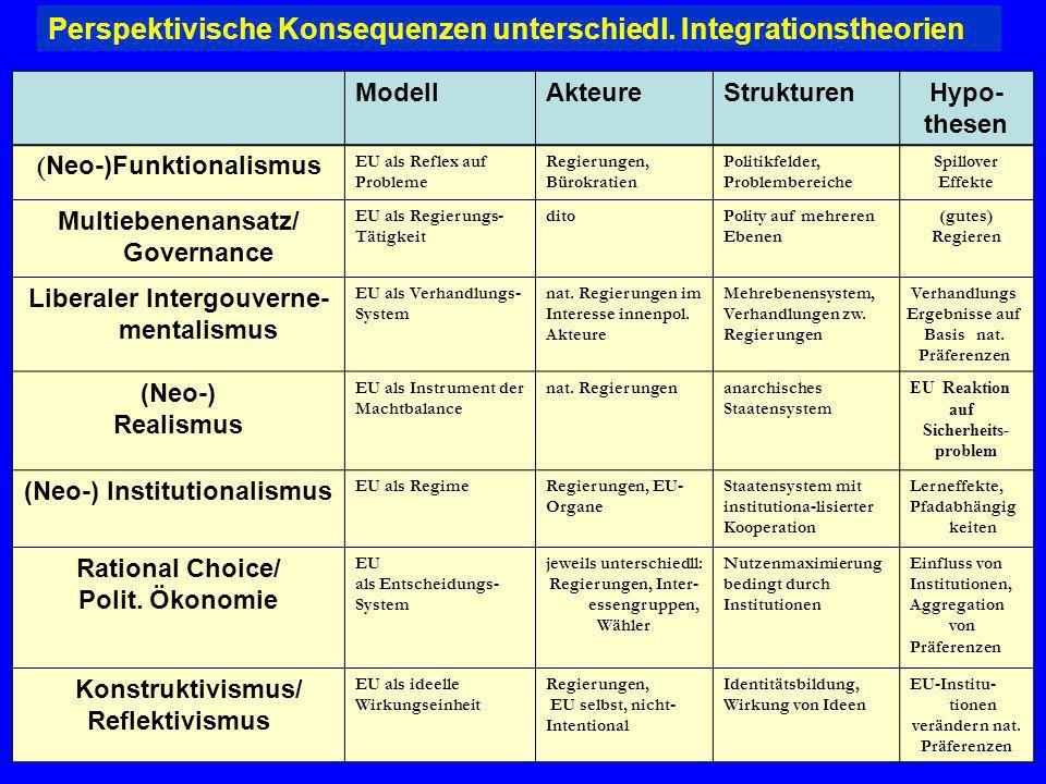 ModellAkteureStrukturenHypo- thesen ( Neo-)Funktionalismus EU als Reflex auf Probleme Regierungen, Bürokratien Politikfelder, Problembereiche Spillove