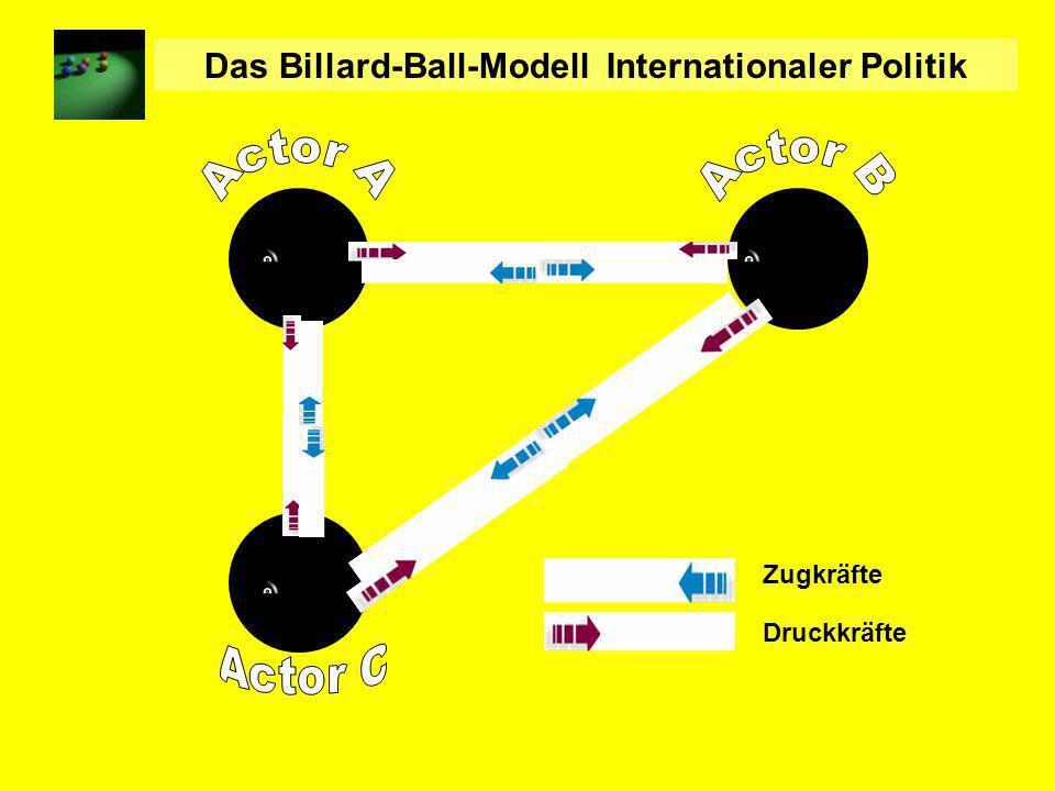 Das Billard-Ball-Modell Internationaler Politik Zugkräfte Druckkräfte