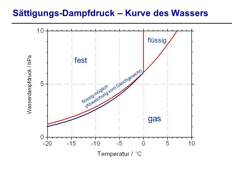 Sättigungs-Dampfdruck – Kurve des Wassers gas flüssig fest flüssig möglich (Abweichung vom Gleichgewicht)