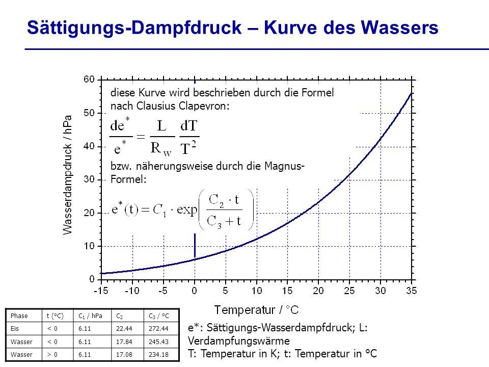 Sättigungs-Dampfdruck – Kurve des Wassers diese Kurve wird beschrieben durch die Formel nach Clausius Clapeyron: bzw. näherungsweise durch die Magnus-